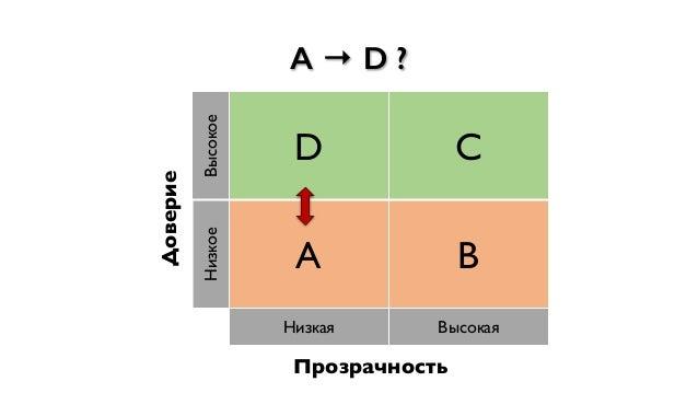 A → D ? Доверие Высокое D C Низкое A B Низкая Высокая Прозрачность