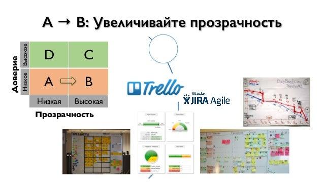 Доверие Высокое D C Низкое A B Низкая Высокая Прозрачность A → B: Увеличивайте прозрачность Визуализация