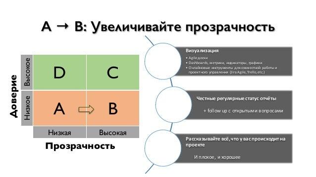 Доверие Высокое D C Низкое A B Низкая Высокая Прозрачность A → B: Увеличивайте прозрачность Визуализация • Agile#доски • D...