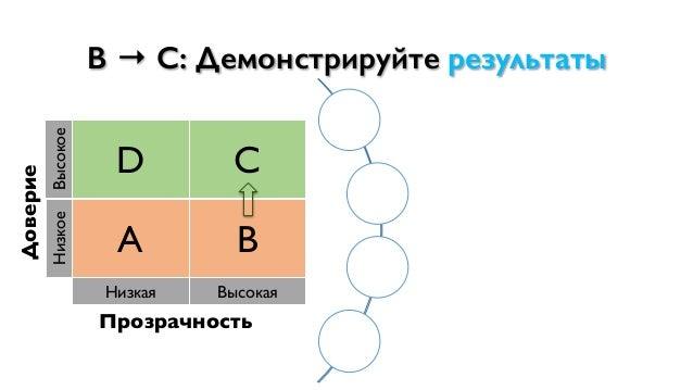 Доверие Высокое D C Низкое A B Низкая Высокая Прозрачность B → C: Демонстрируйте результаты Предоставляйте ожидаемые резул...