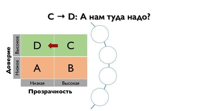 C → D: А нам туда надо? Доверие Высокое D C Низкое A B Низкая Высокая Прозрачность Сфокусируемся на работе, а не на наведе...