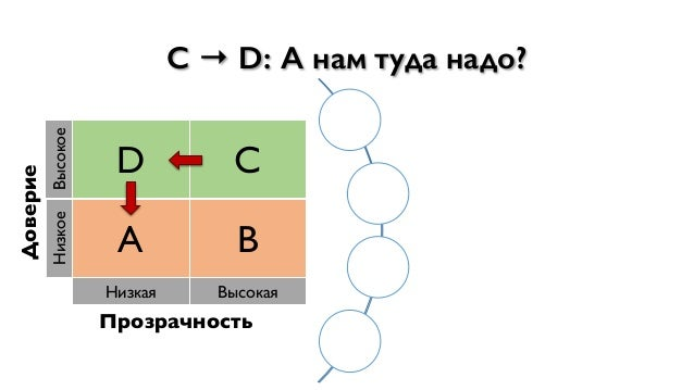 Доверие Высокое D C Низкое A B Низкая Высокая Прозрачность C → D: А нам туда надо? Сфокусируемся на работе, а не на наведе...