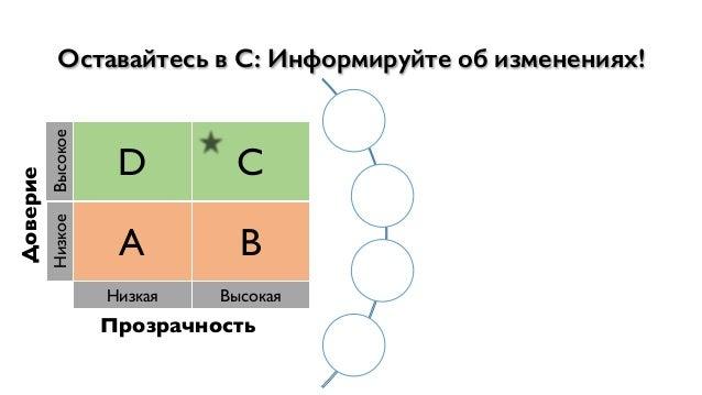 """Доверие Высокое D C Низкое A B Низкая Высокая Прозрачность Оставайтесь в C: Информируйте об изменениях! Предотвращать#""""сюр..."""