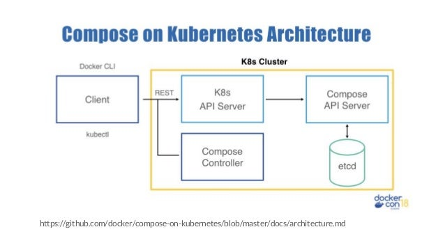 https://github.com/docker/compose-on-kubernetes/blob/master/docs/architecture.md