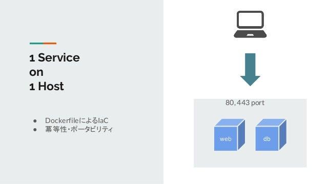 1 Service on 1 Host ● DockerfileによるIaC ● 冪等性・ポータビリティ web db 80, 443 port