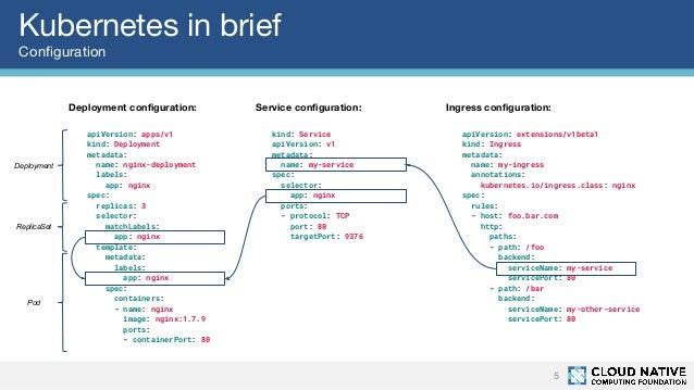 Kubernetes deployment strategies - CNCF Webinar