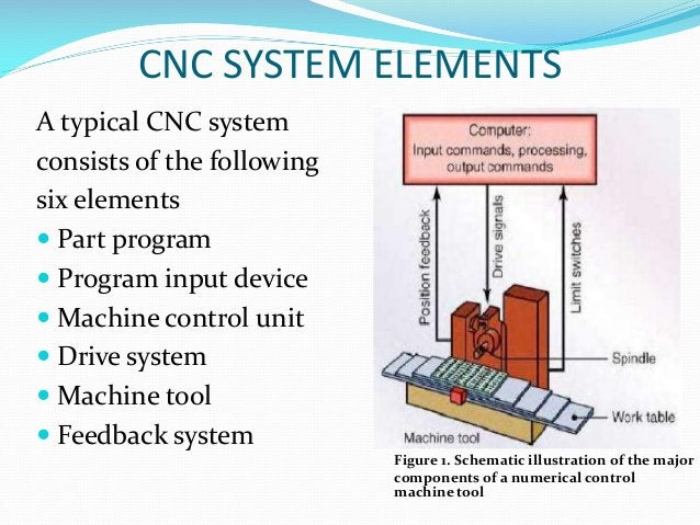 CNC SYSTEM ELEMENTS A typical CNC system consists of the following six elements  Part program  Program input device  Ma...