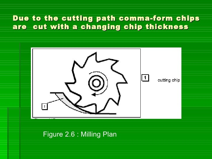 Due to the cutting path comma-form chips are cut with a changing chip thickness           Figure 2.6 : Milling Plan