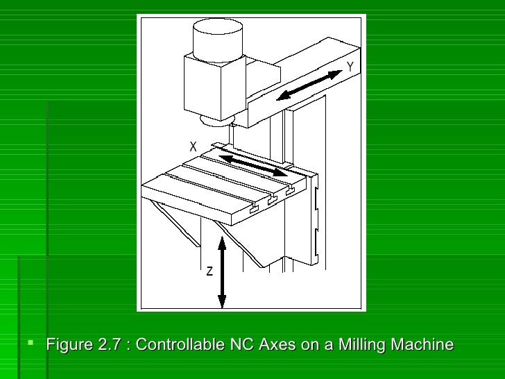  Figure 2.7 : Controllable NC Axes on a Milling Machine