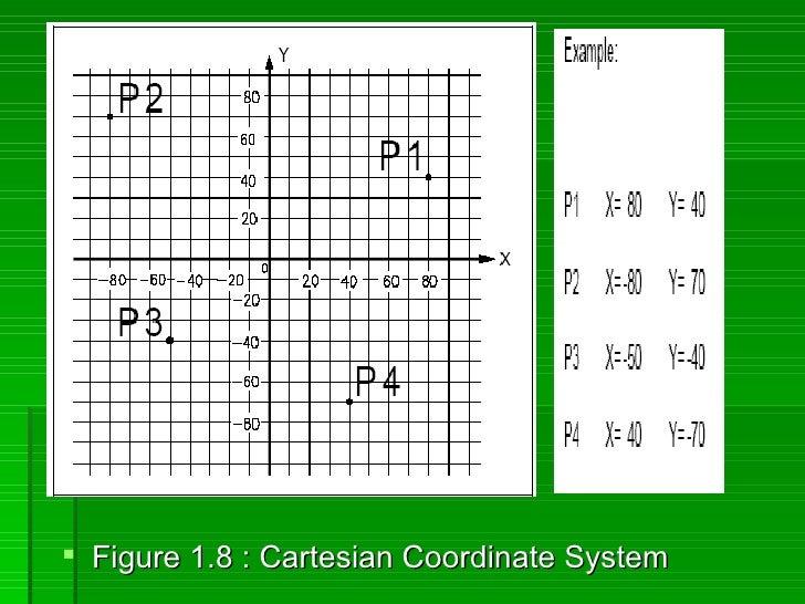  Figure 1.8 : Cartesian Coordinate System