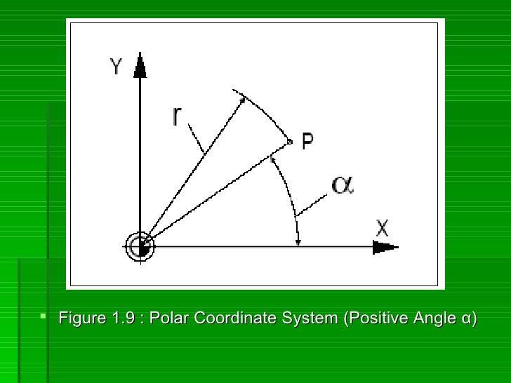  Figure 1.9 : Polar Coordinate System (Positive Angle α)
