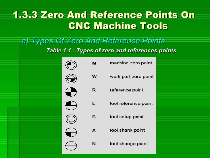 1.3.3 Zero And Reference Points On            CNC Machine Tools  a) Types Of Zero And Reference Points        Table 1.1 : ...