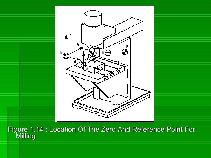 Figure 1.14 : Location Of The Zero And Reference Point For    Milling