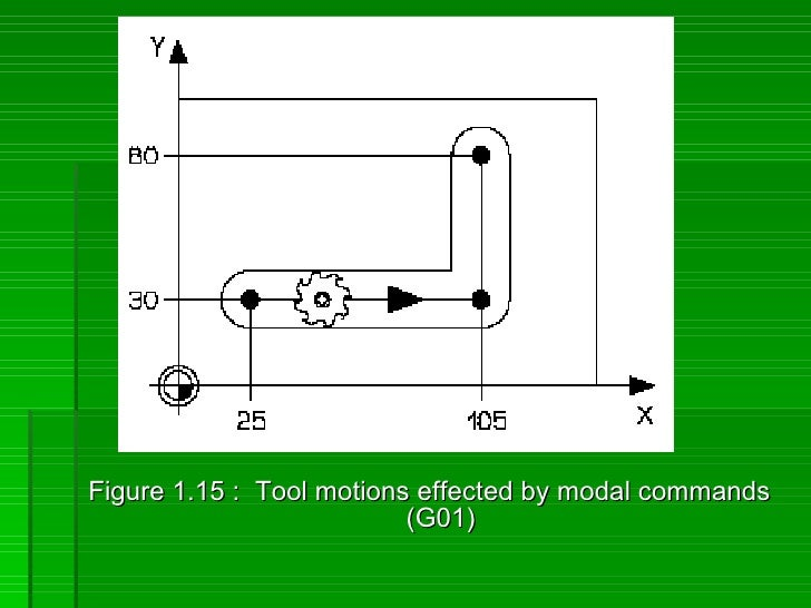Figure 1.15 : Tool motions effected by modal commands                           (G01)