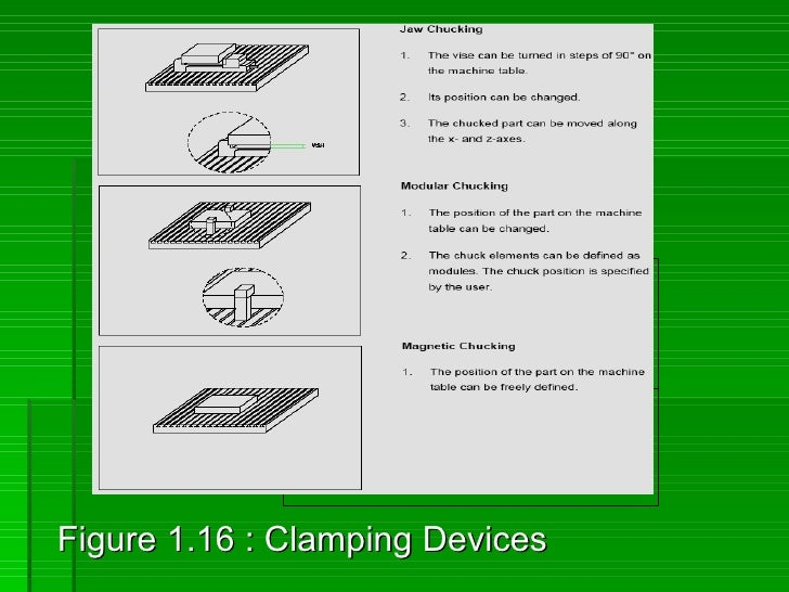 Figure 1.16 : Clamping Devices