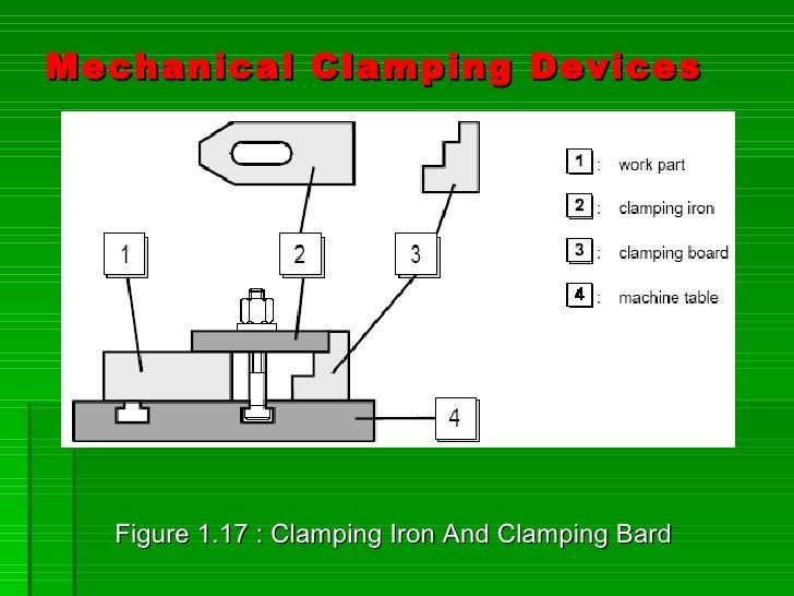 Mechanical Clamping Devices       Figure 1.17 : Clamping Iron And Clamping Bard