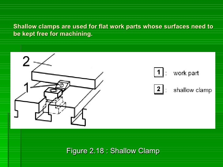 Shallow clamps are used for flat work parts whose surfaces need to be kept free for machining.                      Figure...