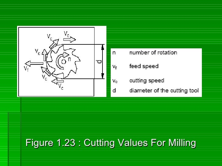 Figure 1.23 : Cutting Values For Milling