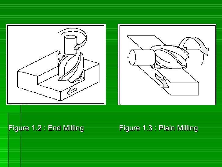 Figure 1.2 : End Milling   Figure 1.3 : Plain Milling