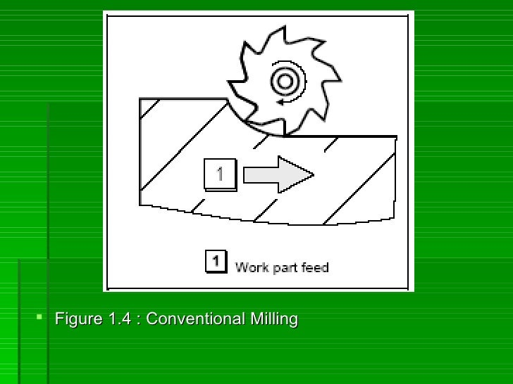  Figure 1.4 : Conventional Milling