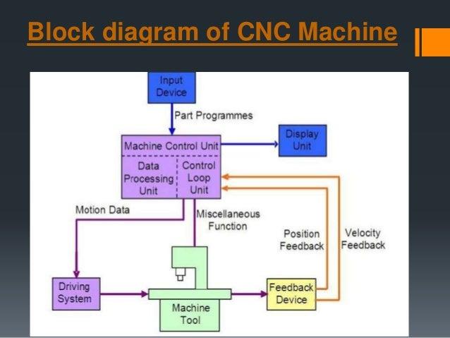 13  block diagram of cnc machine