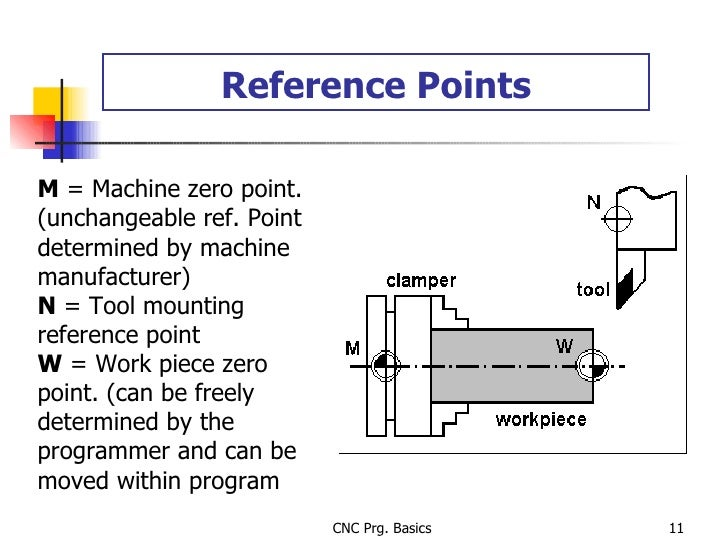 Reference Points M  = Machine zero point. (unchangeable ref. Point determined by machine manufacturer) N  = Tool mounting ...