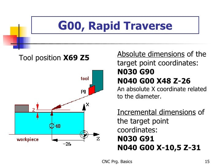 G 00, Rapid Traverse Absolute dimensions  of the target point coordinates: N030 G90 N040 G00 X48 Z-26 An absolute X coordi...
