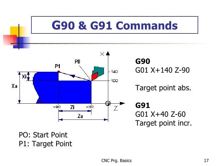 G 90 & G91 Commands G90 G01 X+140 Z-90  Target point abs. G91 G01 X+40 Z-60 Target point incr. PO: Start Point P1: Target ...