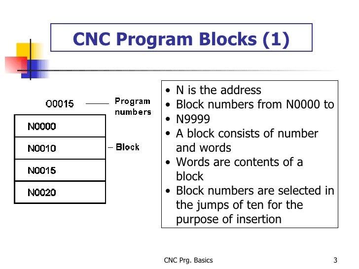 CNC Program Blocks (1) <ul><li>N is the address </li></ul><ul><li>Block numbers from N0000 to </li></ul><ul><li>N9999 </li...