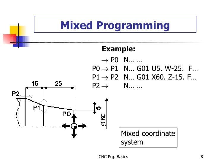 Mixed Programming Mixed coordinate system Example:     P0 N… … P0   P1 N… G01 U5. W-25.  F… P1   P2 N… G01 X60. Z-15. F...