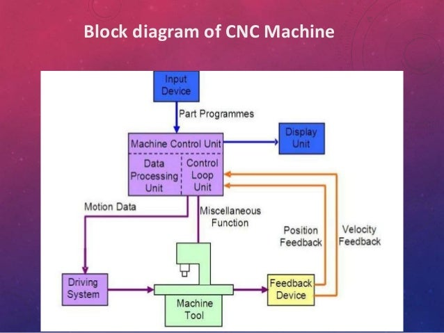 ppt on cnc, Block diagram