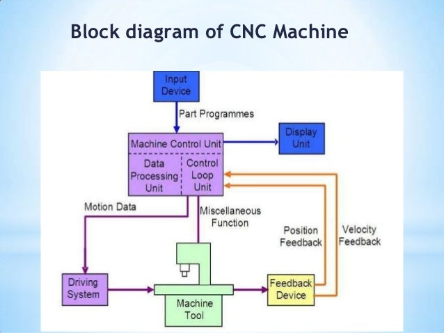 cnc-machine-block-diagram – edits world – readingrat, Block diagram