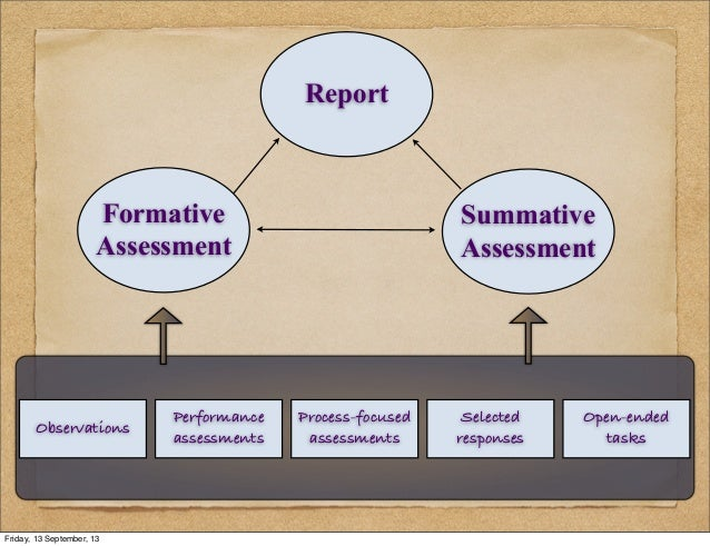 Report Summative Assessment Formative Assessment Process-focused assessments Performance assessments Observations Selected...