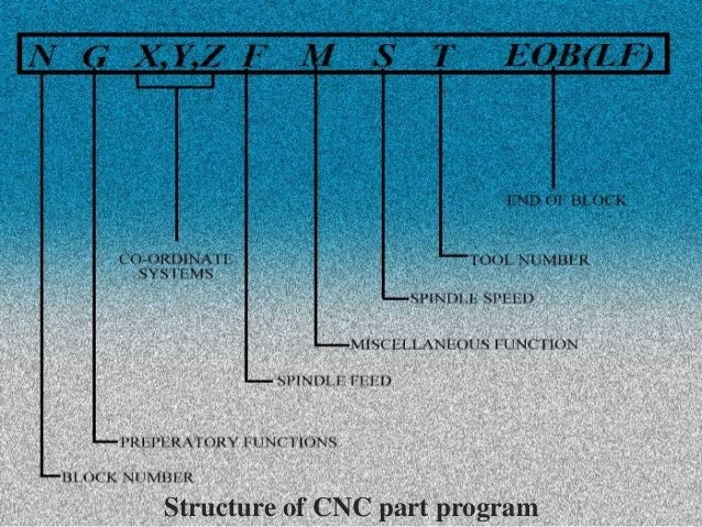 Structure of CNC part program