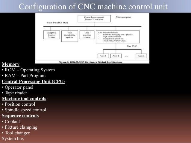 Memory • ROM – Operating System • RAM – Part Program Central Processing Unit (CPU) • Operator panel • Tape reader Machine ...