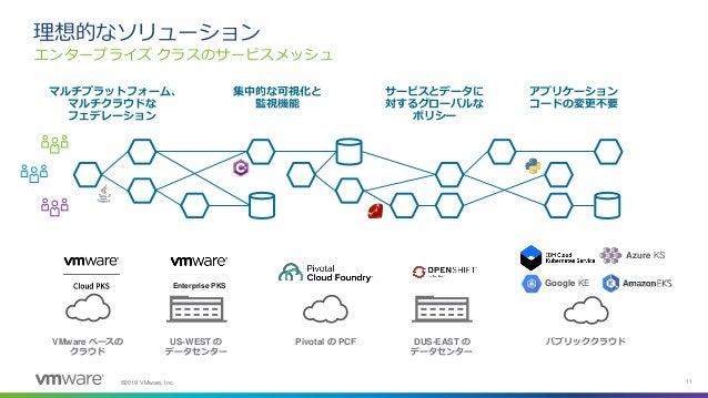 ©2019 VMware, Inc. 11 エンタープライズ クラスのサービスメッシュ 理想的なソリューション US-WEST の データセンター DUS-EAST の データセンター Pivotal の PCFVMware ベースの クラウド...