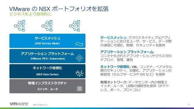 ©2019 VMware, Inc. 12 ビジネスをより効率的に VMware の NSX ポートフォリオを拡張 物理ネットワーク: データセンター内の物理ス イッチ、ルータ、LB間の接続性を提供(IPアド レス、ポート、プロトコル) ネット...