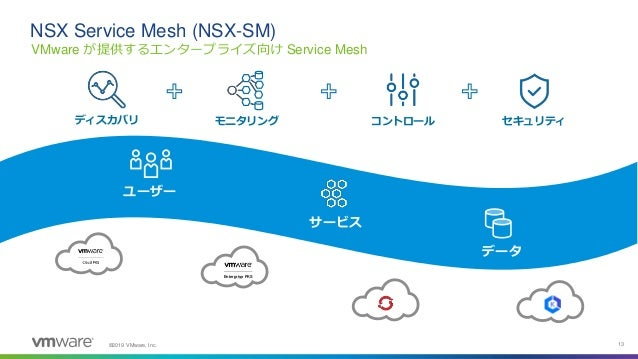 ©2019 VMware, Inc. 13 VMware が提供するエンタープライズ向け Service Mesh NSX Service Mesh (NSX-SM) サービス データ ユーザー ディスカバリ モニタリング コントロール セキュ...