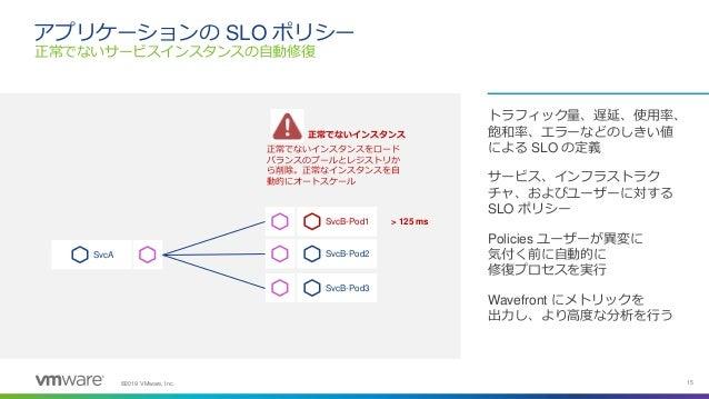 ©2019 VMware, Inc. 15 アプリケーションの SLO ポリシー トラフィック量、遅延、使用率、 飽和率、エラーなどのしきい値 による SLO の定義 サービス、インフラストラク チャ、およびユーザーに対する SLO ポリシー ...