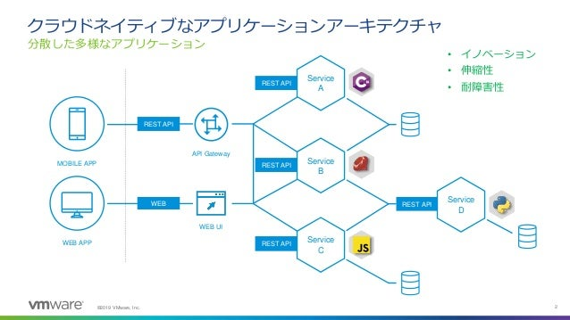 ©2019 VMware, Inc. 2 分散した多様なアプリケーション クラウドネイティブなアプリケーションアーキテクチャ MOBILE APP WEB APP API Gateway REST API WEB UI WEB Service ...