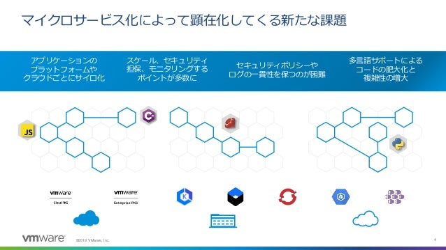 ©2019 VMware, Inc. 4 マイクロサービス化によって顕在化してくる新たな課題 アプリケーションの プラットフォームや クラウドごとにサイロ化 スケール、セキュリティ 担保、モニタリングする ポイントが多数に セキュリティポリシー...