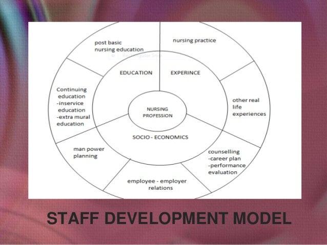 STAFF DEVELOPMENT MODEL