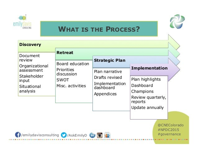 fundraising strategic plan template - theory of change strategic planning for nonprofit