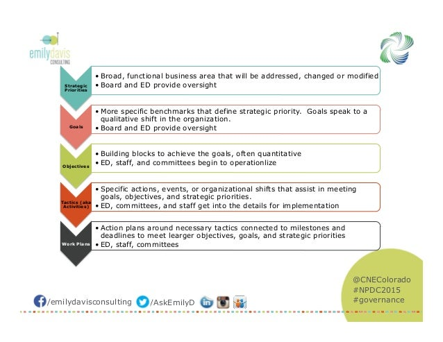 strategic planning for nonprofit organizations pdf