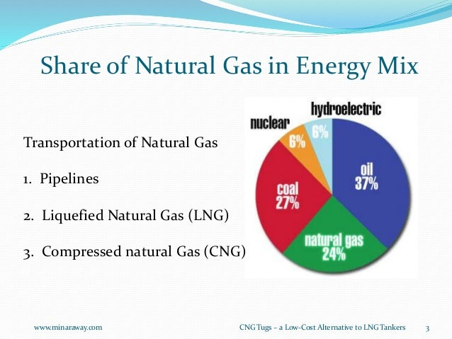 Difference Between Natural Gas And Cng