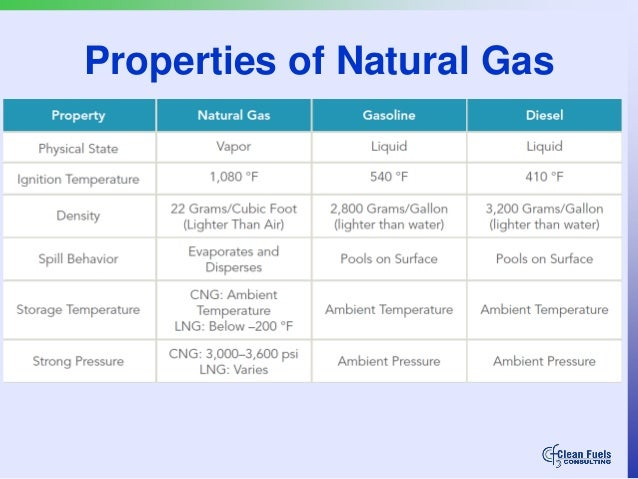 What Is The Test Pressure For Natural Gas