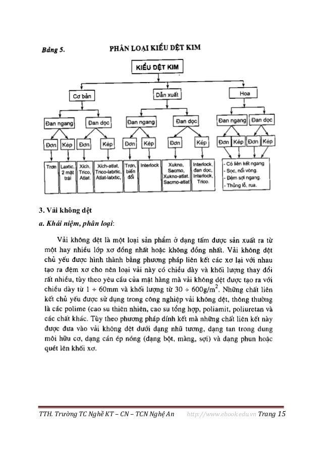 TTH. Trường TC Nghề KT – CN – TCN Nghệ An http://www.ebook.edu.vn Trang 15 3. Vải không dệt a. Khái niệm, phân loại: