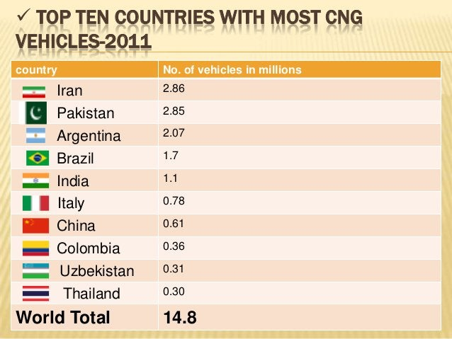  TOP TEN COUNTRIES WITH MOST CNGVEHICLES-2011country             No. of vehicles in millions      Iran          2.86     ...