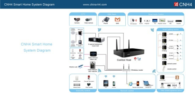 Show smart home wiring diagram how to smart wire your new house cnh4 rf villa smart home control system configuration how do i wire a house to be asfbconference2016 Image collections
