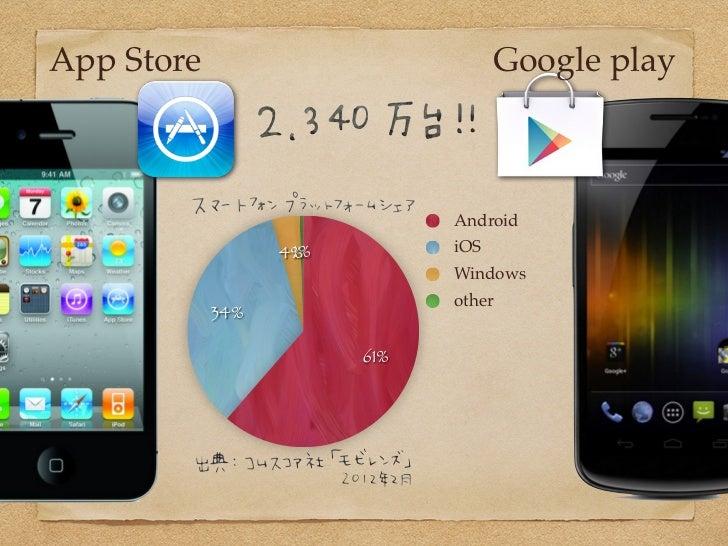 Webデザイナーが知っておきたいアプリの知識〜もしもアプリのデザインを頼まれたら?〜